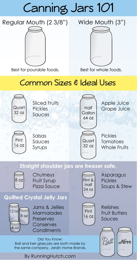 Canning Jars 101 - Everything You Need To Know and More! | via www.BackdoorSurvival.com