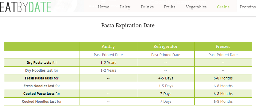 How Long Does Pasta Last Shelf Life Storage Expiration