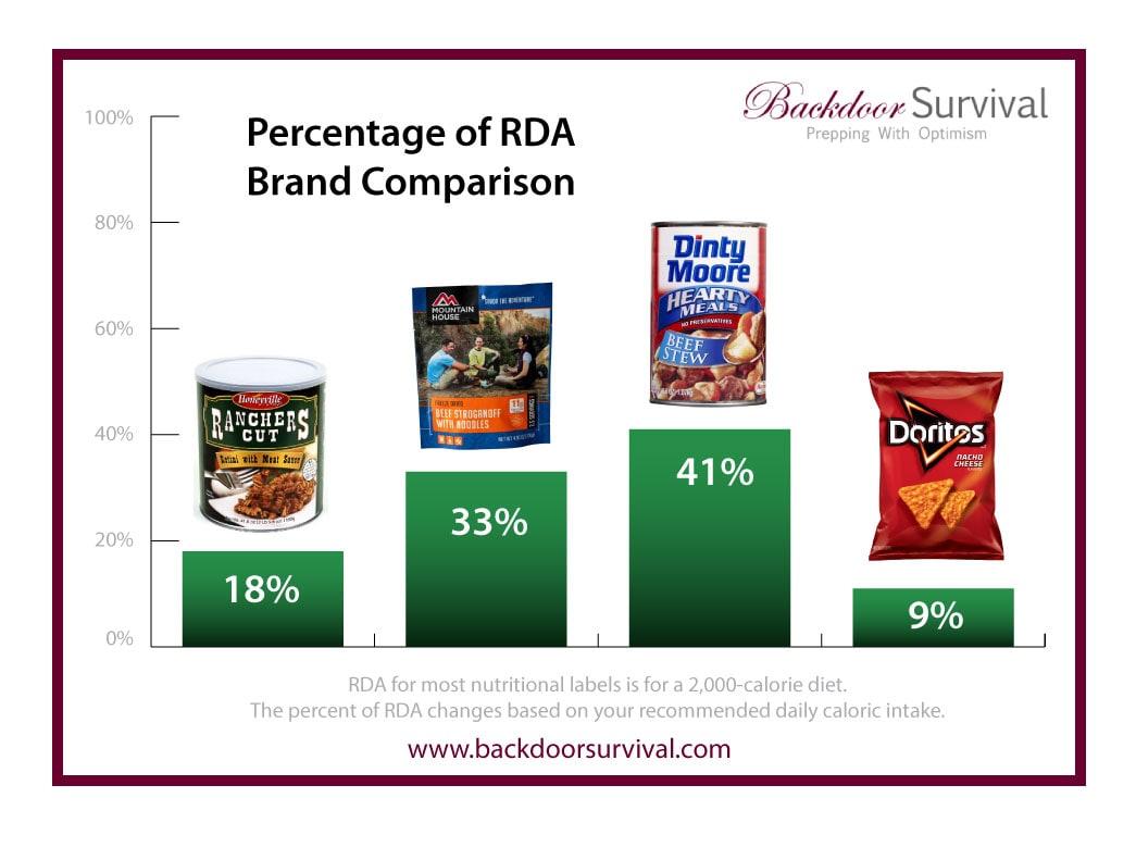 Backdoor Survival Percentage of RDA Brand Comparison